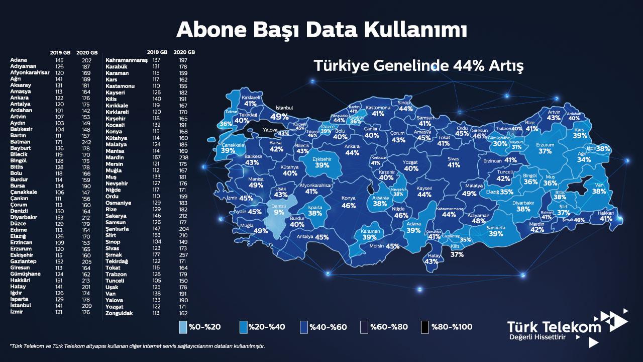 Türk Telekom en çok internet kullanan illeri açıkladı